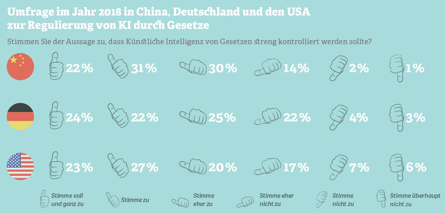 Grafik: Umfrage im Jahr 2018 in China, Deutschland und den USA  zur Regulierung von KI durch Gesetze