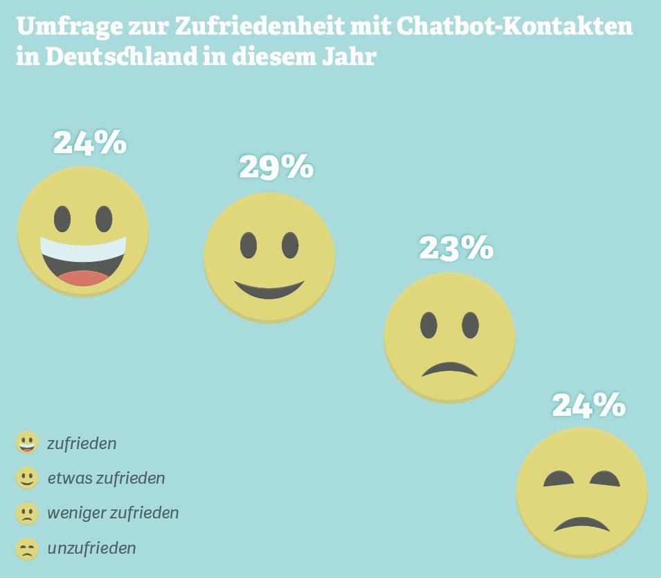 Grafik: Umfrage zur Zufriedenheit mit Chatbot-Kontakten in Deutschland in diesem Jahr.