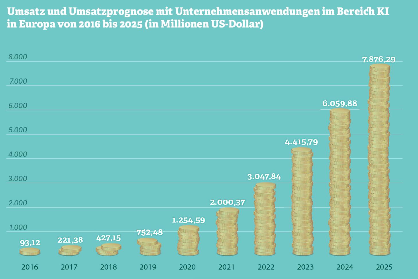 Grafik: Umsatz und Umsatzprognose mit Unternehmensanwendungen im Bereich KI in Europa (2016–2025)