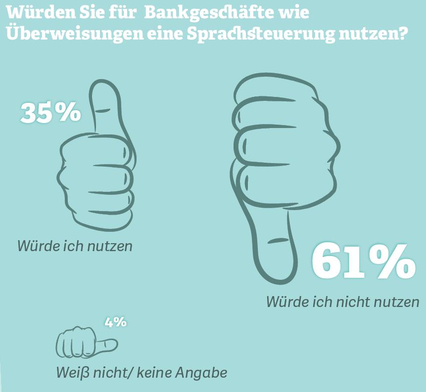 Grafik: Würden Sie für Bankgeschäfte eine Sprachsteuerung nutzen?